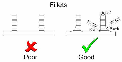 FDM Part Design Guide - Fillets