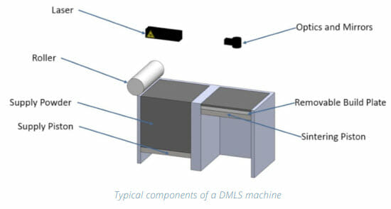 DMLS 3D Printing Design Guide - typical components of a DMLS Machine