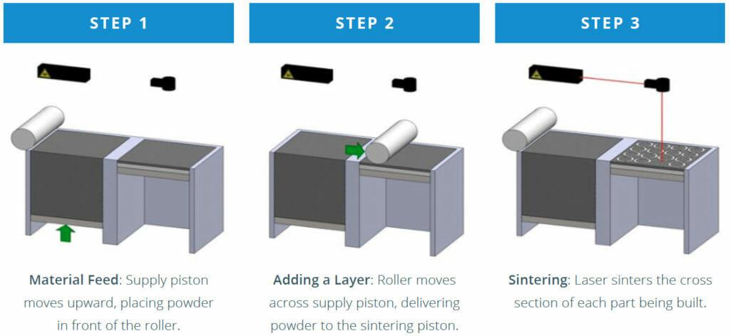 DMLS 3D Printing Design Guide - Typical DMLS 3D Printing Process