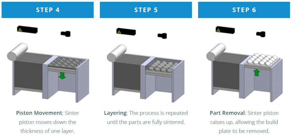 DMLS 3D Printing Design Guide - Typical DMLS 3D Printing Process