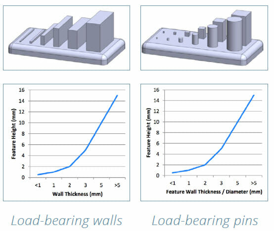 DMLS 3D Printing Design Guide - load bearing walls and pins charts