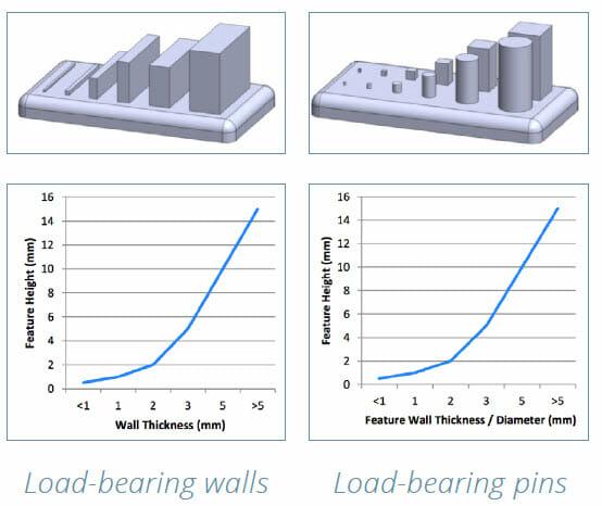 DMLS 3D Printing Design Guide - load bearing walls and pins charts
