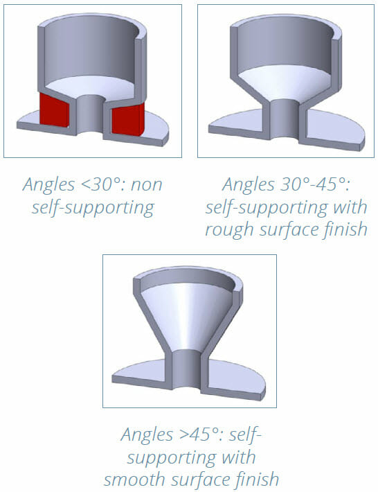 DMLS 3D Printing Design Guide - part redesign example 2