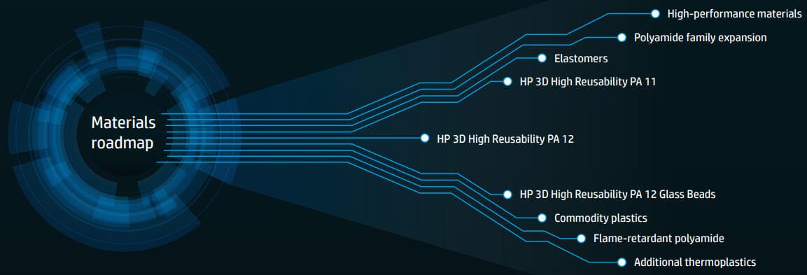 HP Multi Jet Fusion - MJF 3D Printing - Multi Jet Fusion Parts - Multi Jet Fusion Materials, HP open material road map