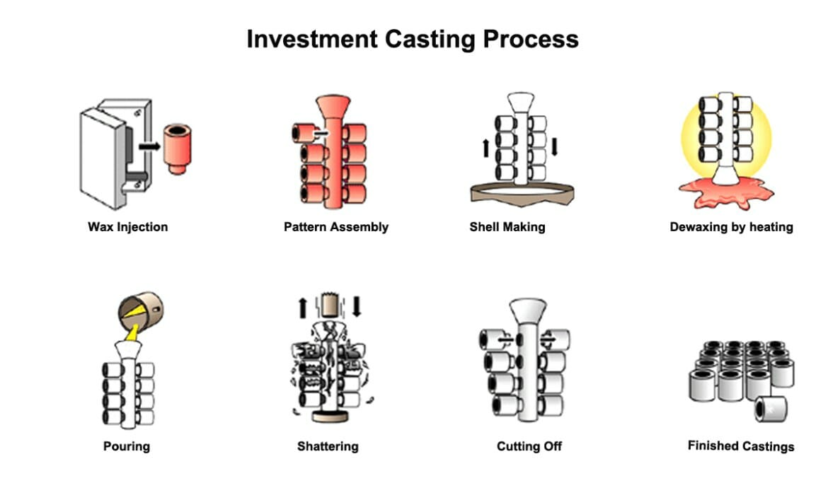 investment casting process description examples