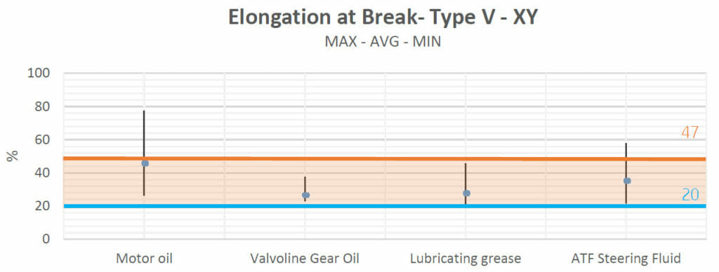 chemical compatibility of HP MJF PA12 - Elongation at Break Graph