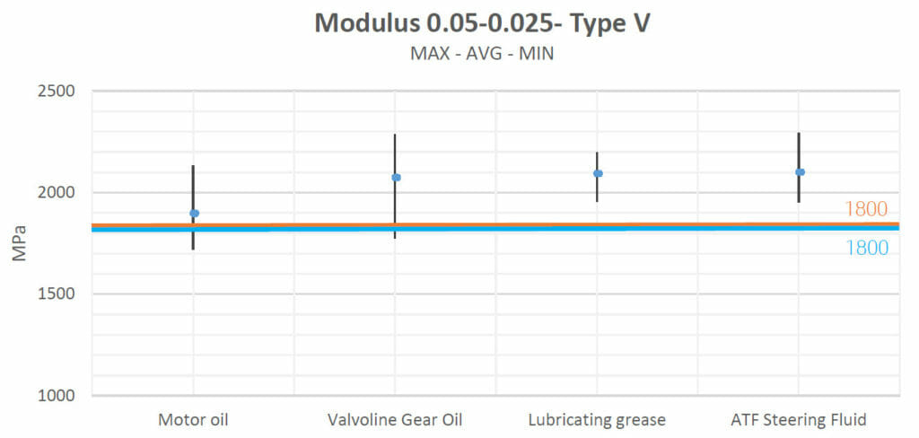 chemical compatibility of HP MJF PA12 - Modulus