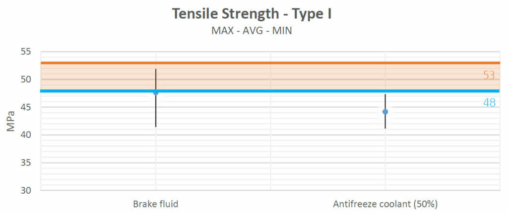 chemical compatibility of HP MJF PA12 - Tensile Strength