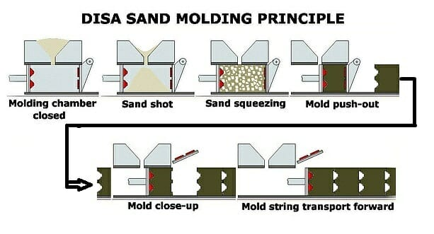 HP MJF Foundry Tooling - Disa sand molding process